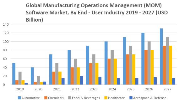 Global Manufacturing Operations Management (MOM) Software Market