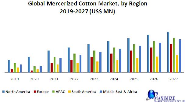 Global Mercerized Cotton Market
