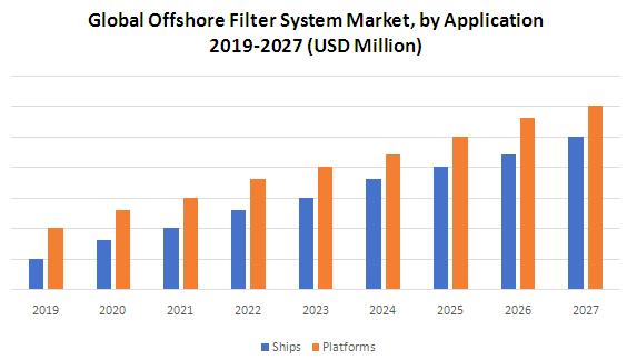Global Offshore Filter System Market