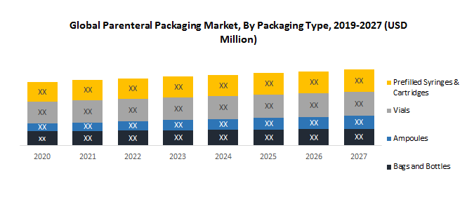 Global Parenteral Packaging Market