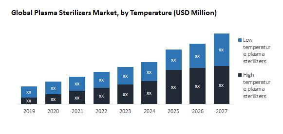 Global Plasma Sterilizers Market