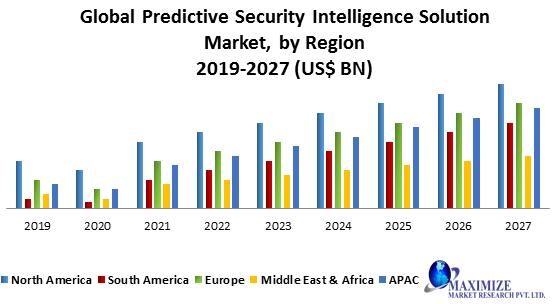 Global Predictive Security Intelligence Solution Market