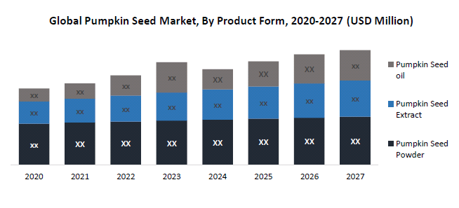 Global Pumpkin Seed Market