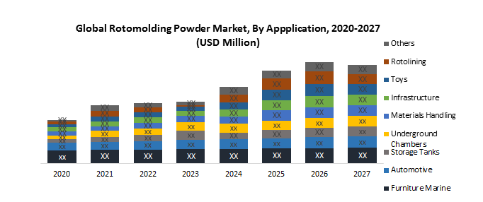Global Rotomolding Powder Market