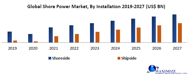 Global Shore Power Market
