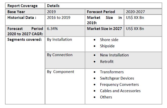 Global Shore Power Market1