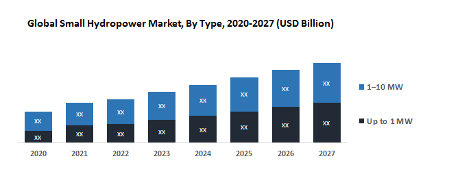 Global-Small-Hydropower-Market