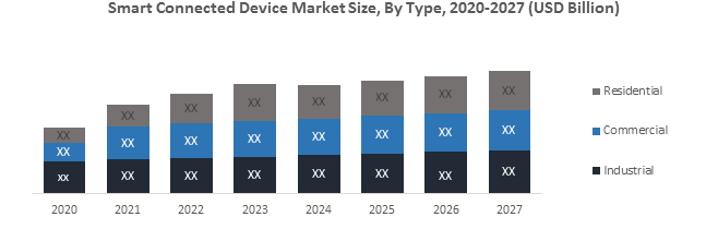 Global Smart Connected Device Market
