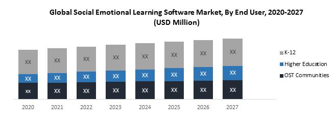 Global Social Emotional Learning Software Market : 2020-2027