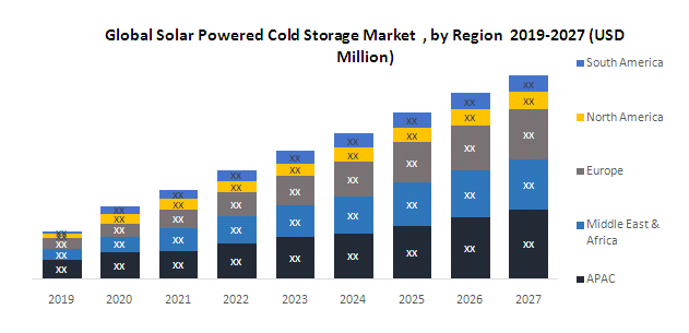 Global Solar Powered Cold Storage Market