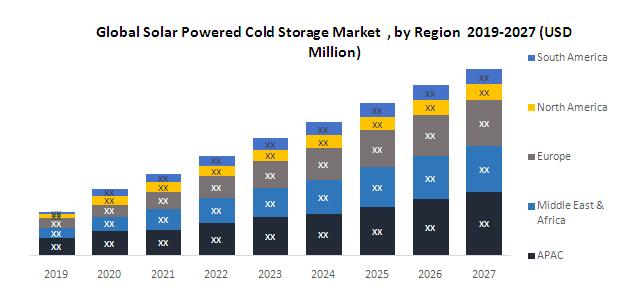 Global-Solar-Powered-Cold-Storage-Market-2