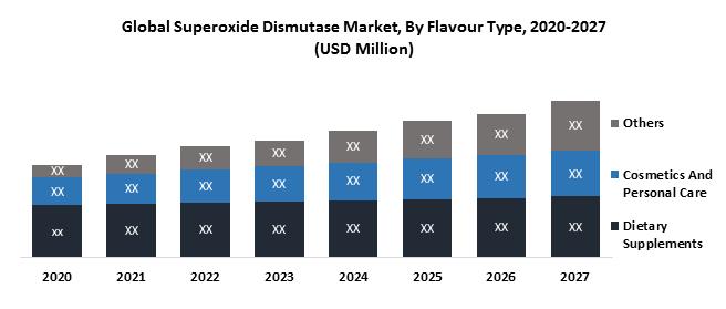 Global Superoxide Dismutase Market