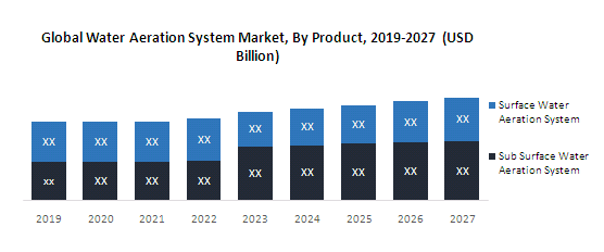Global Water Aeration System Market