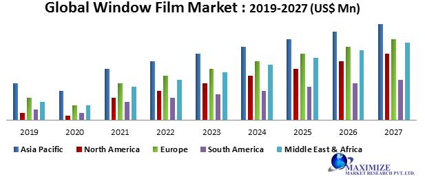 Global Window Film Market