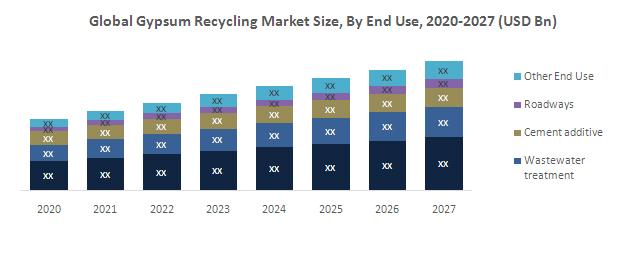Gypsum-Recycling-market