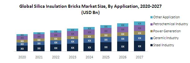 Silica-Insulation-Bricks-market