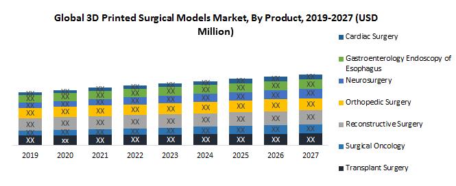 Global 3D Printed Surgical Models Market