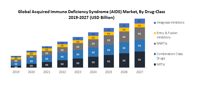 Global Acquired Immuno Deficiency Syndrome (AIDS) Market1