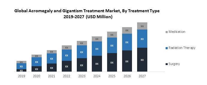 Global Acromegaly and Gigantism Treatment market