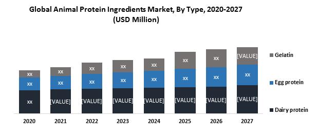 Global Animal Protein Ingredients Market