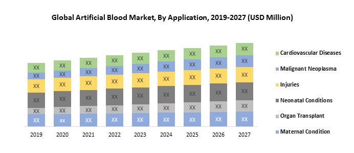 Global Artificial Blood Market