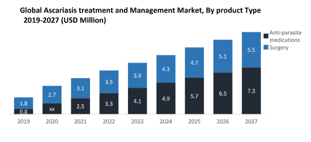 Global Ascariasis Treatment and Management Market