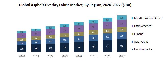 Global Asphalt Overlay Fabric Market