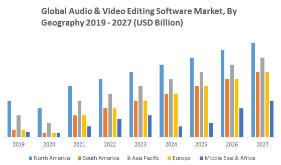 Global Audio & Video Editing Software Market