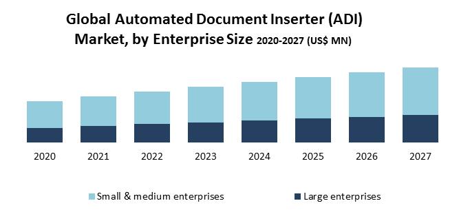 Global Automated Document Inserter (ADI) Market