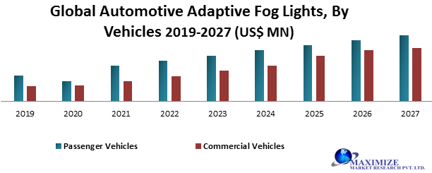 Global Automotive Adaptive Fog Lights Market