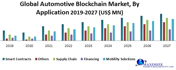 Global Automotive Blockchain Market