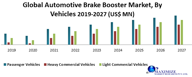 Global Automotive Brake Booster Market