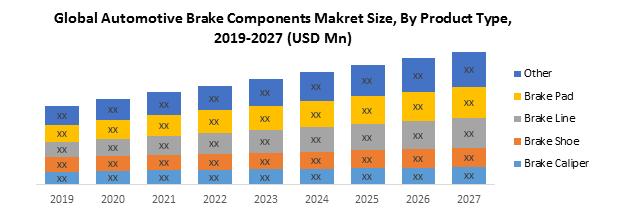 Global Automotive Brake Components Market