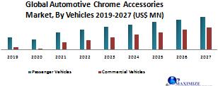 Global Automotive Chrome Accessories Market