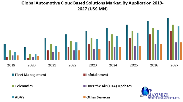 Global Automotive Cloud Based Solutions Market