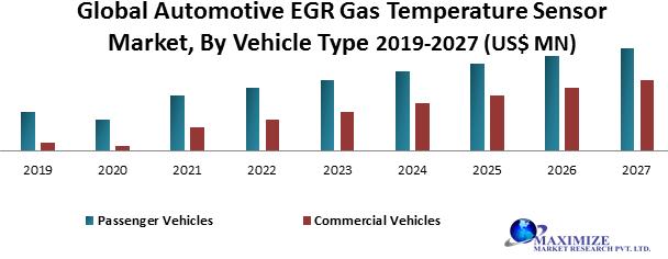 Global Automotive EGR Gas Temperature Sensor Market