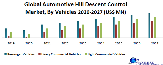 Global Automotive Hill Descent Control Market