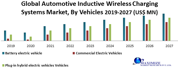 Global Automotive Inductive Wireless Charging Systems Market