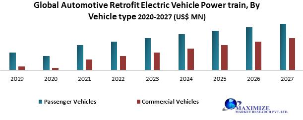 Global Automotive Retrofit Electric Vehicle Power train Market