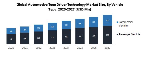 Global Automotive Teen Driver Technology Market