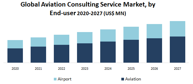 Global Aviation Consulting Service Market