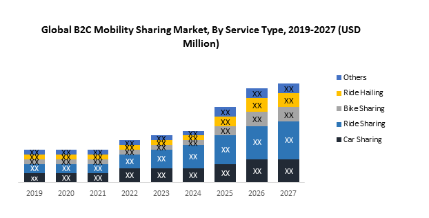 Global B2C Mobility Sharing Market1