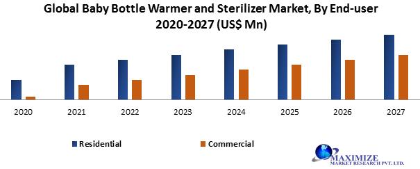 Global Baby Bottle Warmer and Sterilizer Market