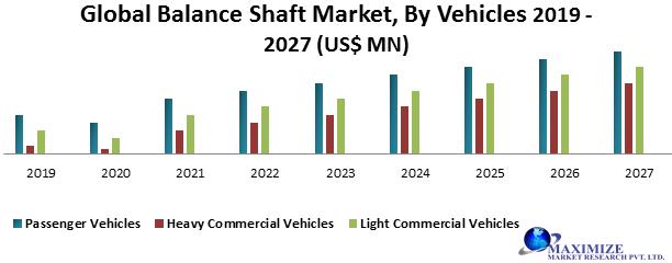 Global Balance Shaft Market