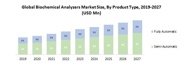 Global Biochemistry Analyzers Market