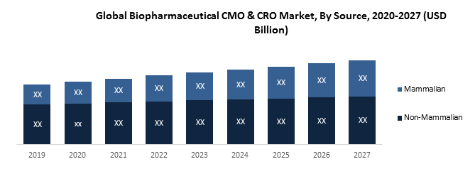 Global Biopharmaceutical CMO & CRO Market Overview: 2019-2027