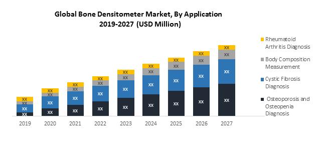 Global Bone Densitometer Market