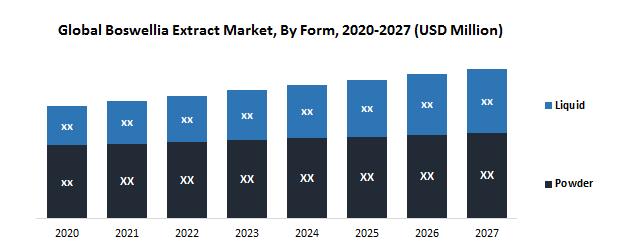 Global Boswellia Extract Market