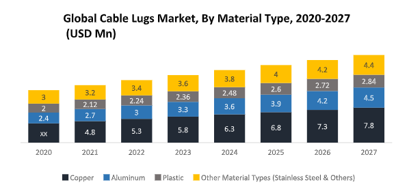 Global Cable Lugs Market