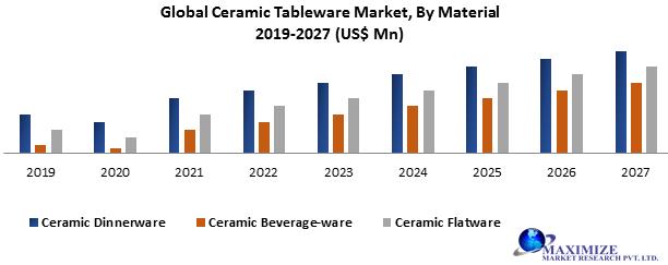 Global Ceramic Tableware Market